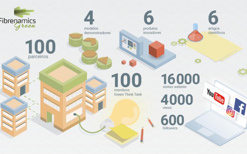 Mundo Novo | Fibrenamics, 2 anos de promoção da economia circular
