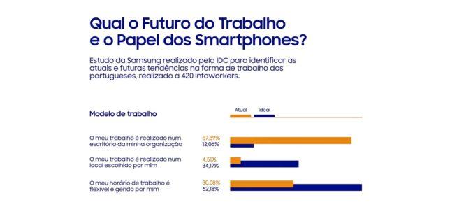 Estudos | Tecnologia 'smartphone' está a mudar a forma e modelos de trabalho