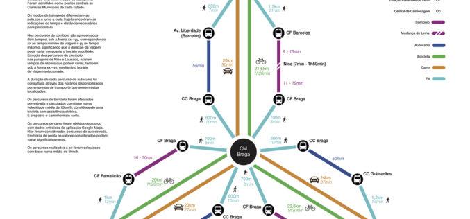 Mobilidade | De Braga a Barcelos, Guimarães e Famalicão, BragaMove ajuda a escolher o melhor meio de deslocação