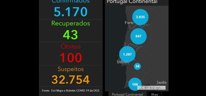 Coronavírus | Portugal assinala primeiros 100 mortos por Covid-19